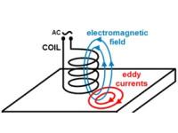 Misurazione dello spessore del film secco (D.F.T.): metodo con eddy current (corrente parassita)