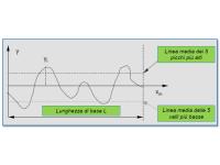 Test di rugosità della superficie sabbiata: metodo digitale