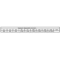 Spessori di riferimento per misuratori di rivestimento